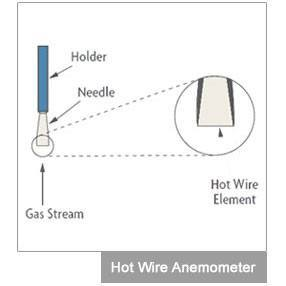 Anemometer: Choose the Right Air Velocity Indicator